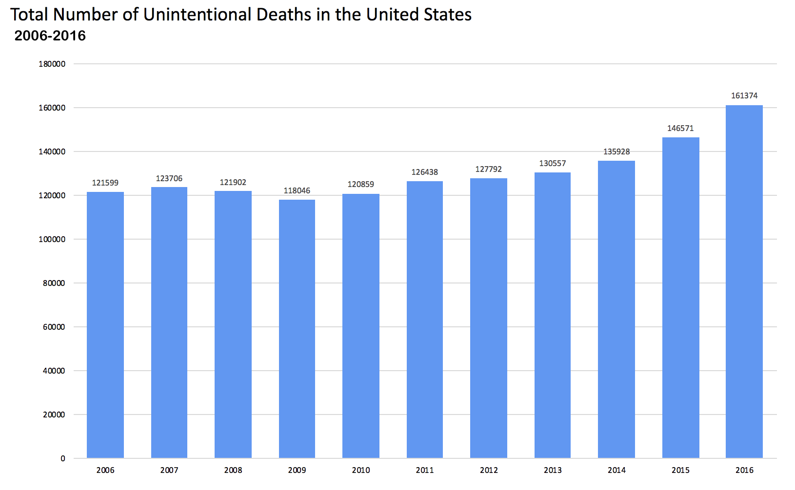 Total Number of Unintentional Deaths in the US