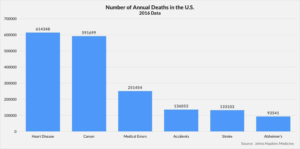 United States Medical Malpractice Deaths